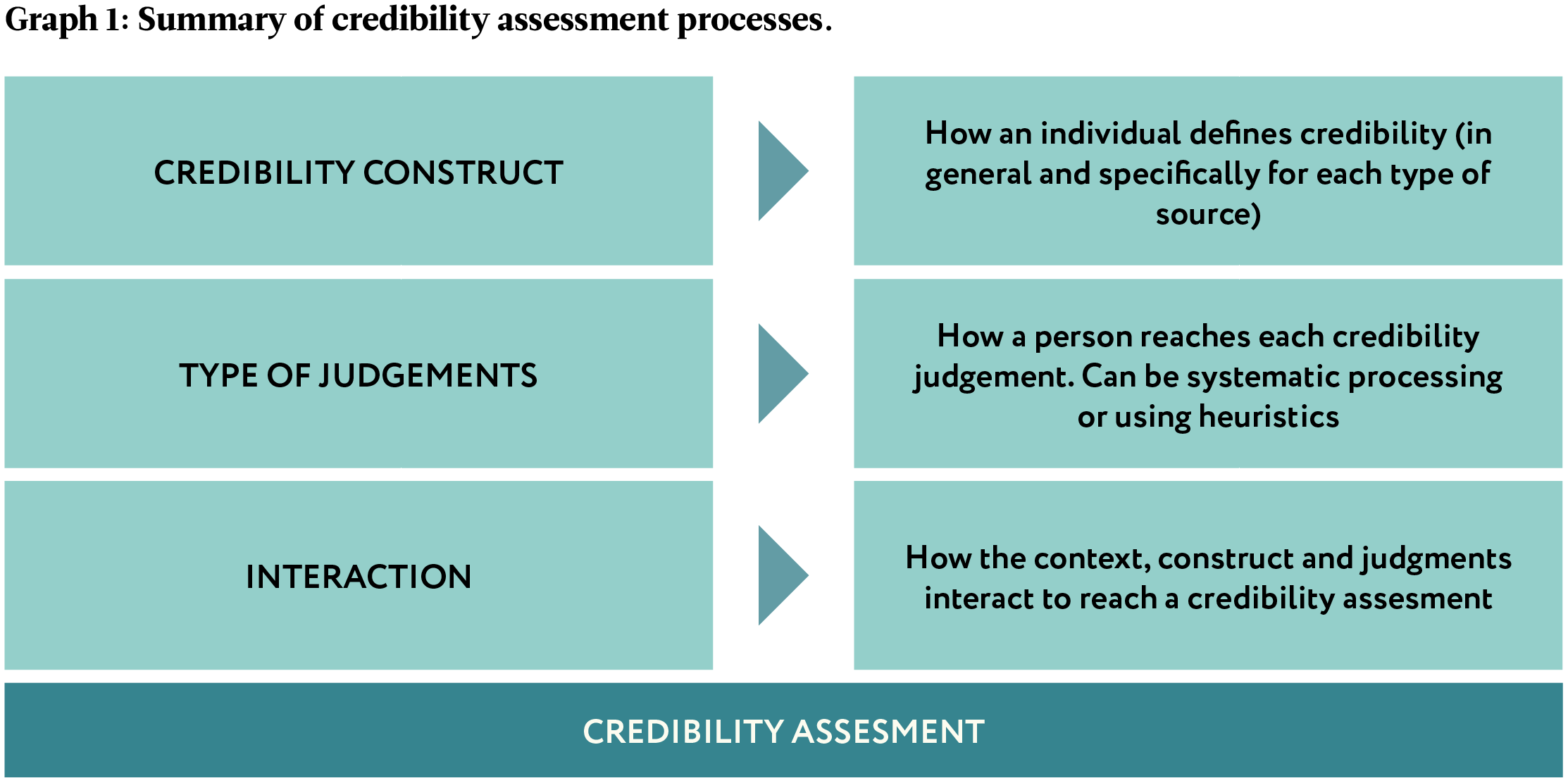 Assess the credibility factor
