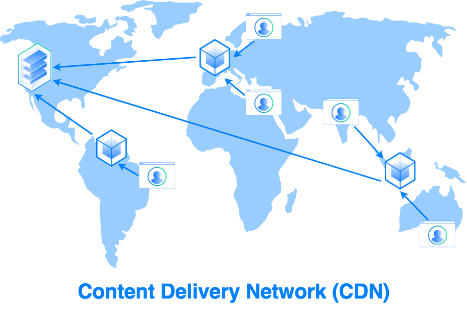CDN Content Delivering Network Cache Content Website