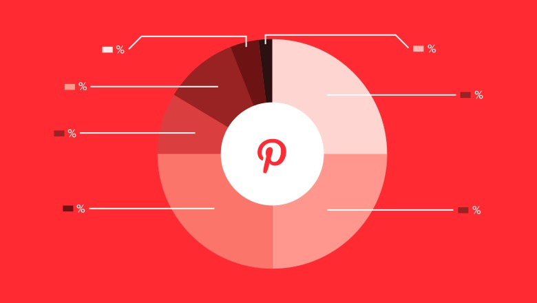 Popular searches on Pinterest