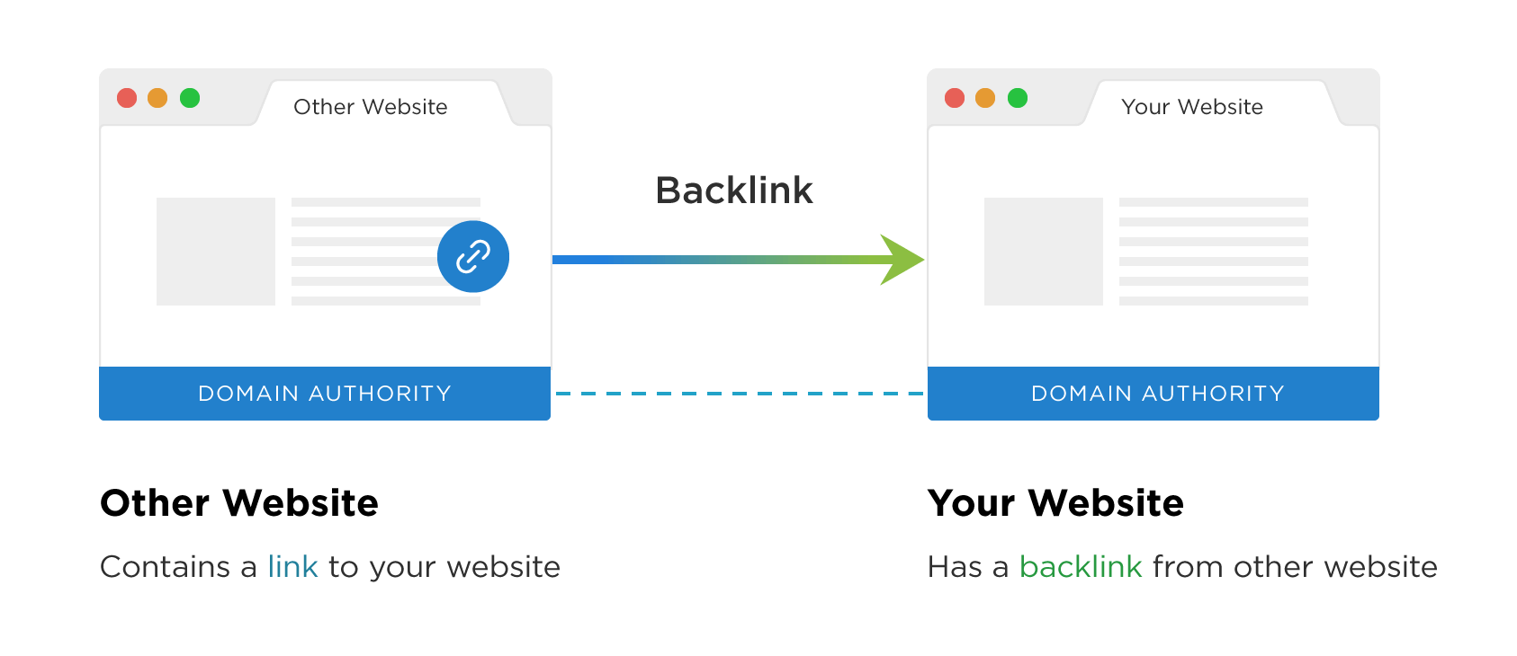 What exactly is a backlink
