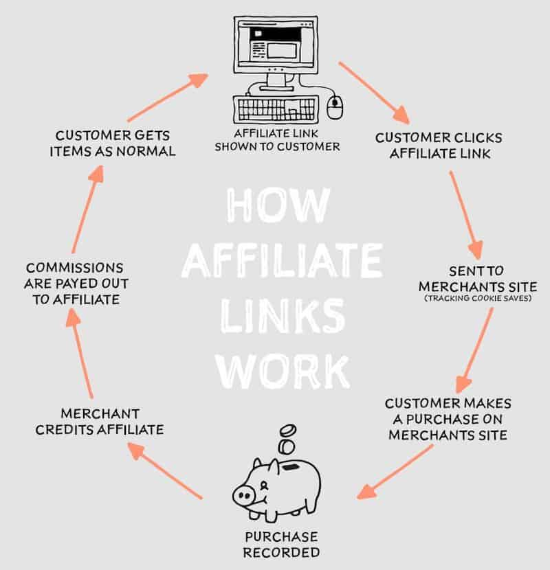 what-are-affiliate-links